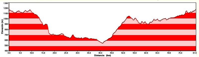 Elevacion y Distancia en el Desafio al Valle del Rio Pinto 2013 - Revista de Bicicletas CicloMag - Competencias MTB
