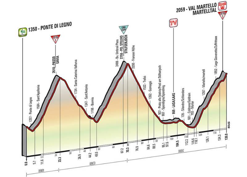 Perfil tecnico como es la etapa 16 del Giro de Italia 2014