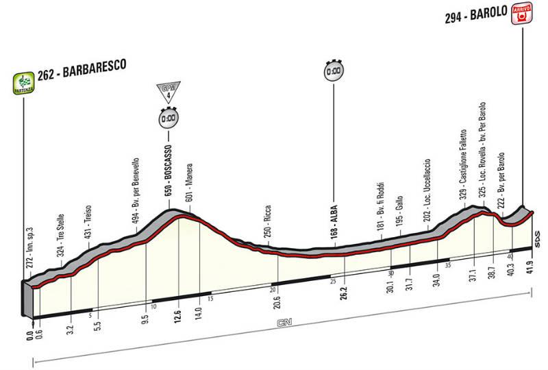 Perfil tecnico de la etapa 12 del Giro de Italia 2014
