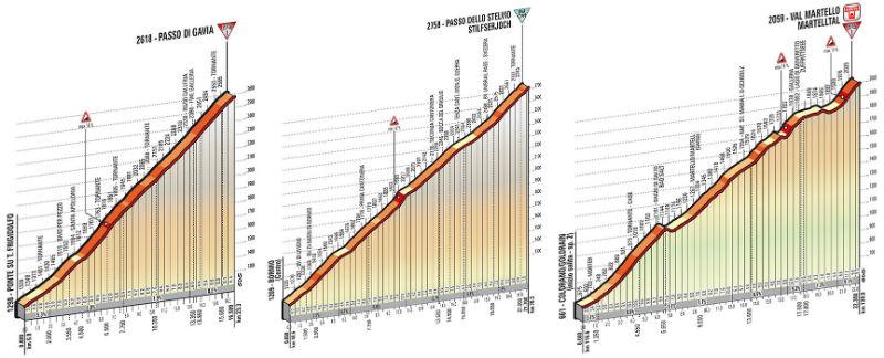 Perfil tecnico de las subidas como es la etapa 16 del Giro de Italia 2014