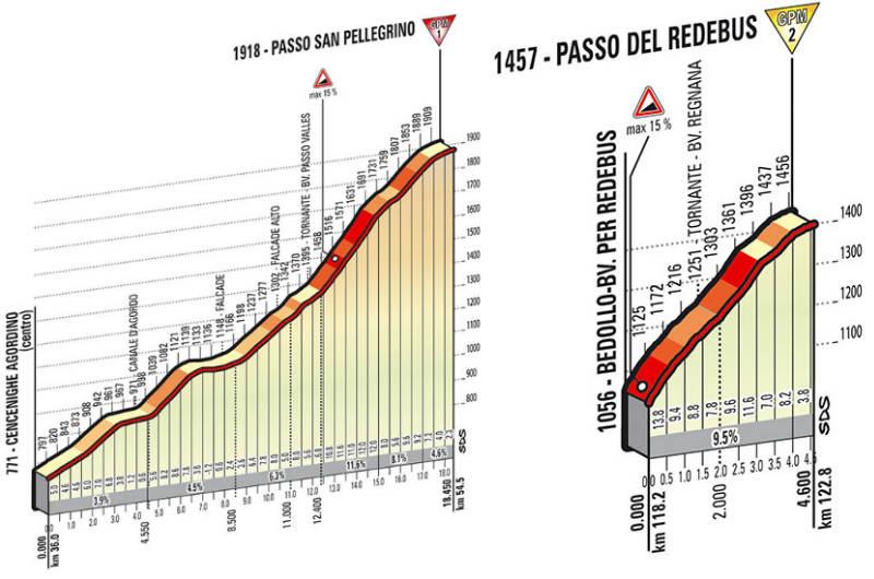 Perfil tecnico de subidas como es la etapa 18 del Giro de Italia 2014