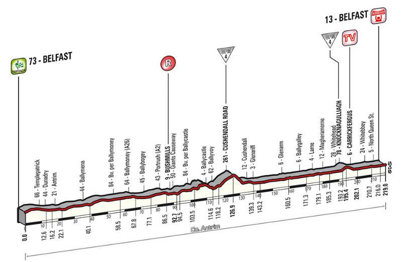 Profile de la segunda etapa del giro de Italia 2014 Belfast