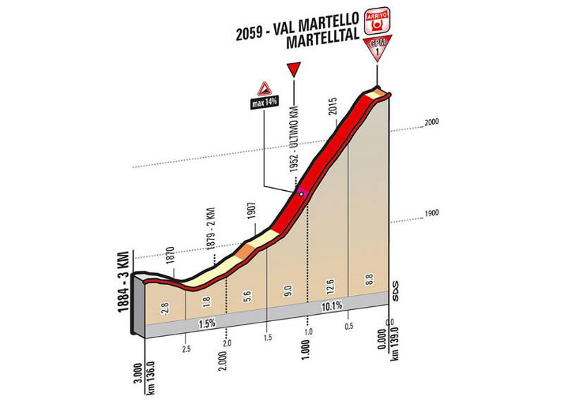 Ultimos kilometros como es la etapa 16 del Giro de Italia 2014