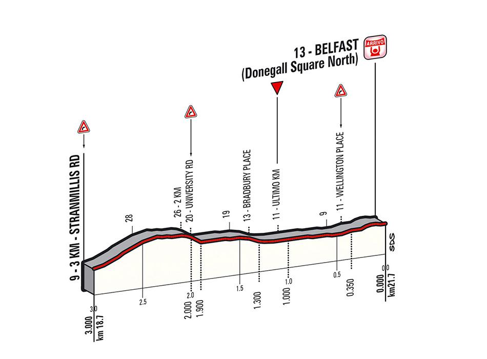 Ultimos km de la etapa 1 del Giro de Italia 2014