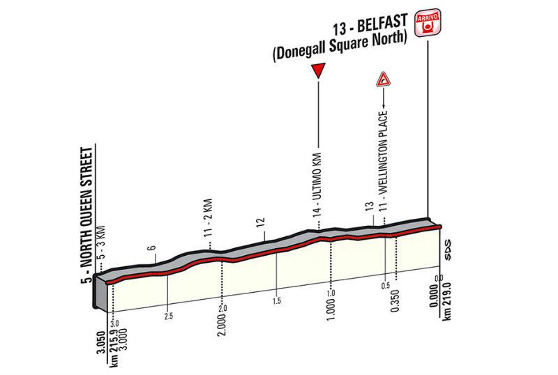 Ultimos km de la segunda etapa del giro de italia 2014