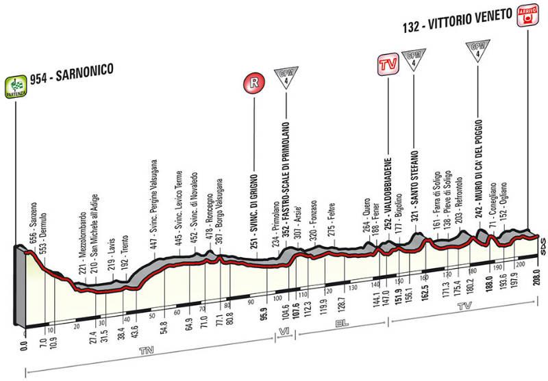 perfil tecnico como es la etapa 17 del Giro de Italia 2014