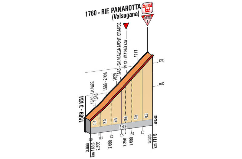 ultimo kilometro como es la etapa 18 del Giro de Italia 2014