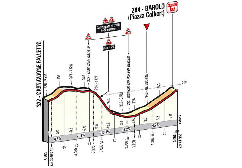 ultimos kilometros de la etapa 12 del Giro de Italia 2014