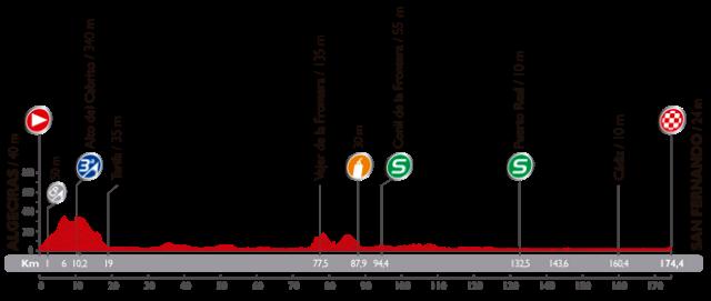 Perfil tecnico como es la etapa 2 de la vuelta a espana 2014