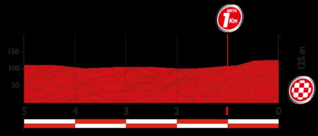 Ultimos kilometros Como es la etapa 4 de la vuelta a espana 2014