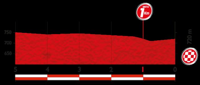 Ultimos kilometros - Como es la etapa 5 de la Vuelta a Espana 2014