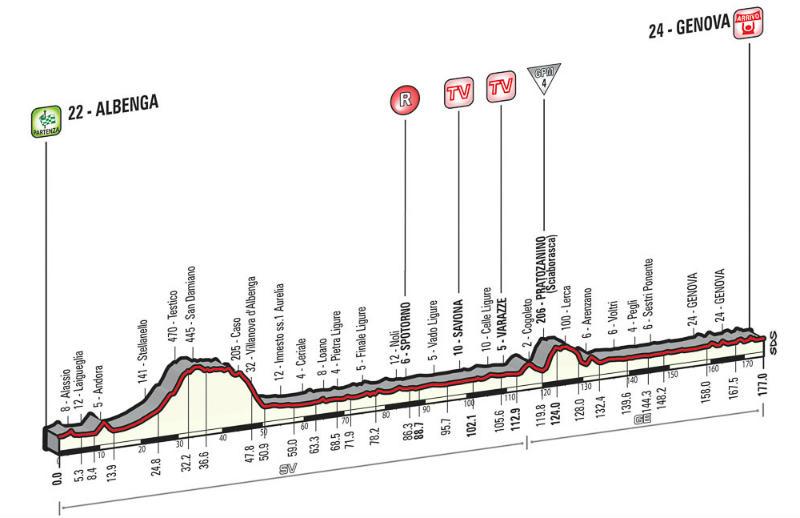 Perfil tecnico altimetria como es la etapa 2 del Giro de Italia 2015