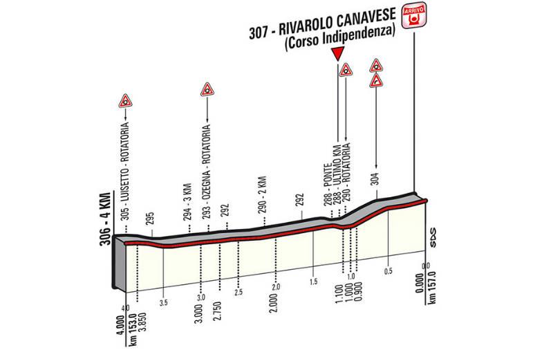 Como es la etapa 13 del Giro de Italia 2014 Ultimos Kilometros