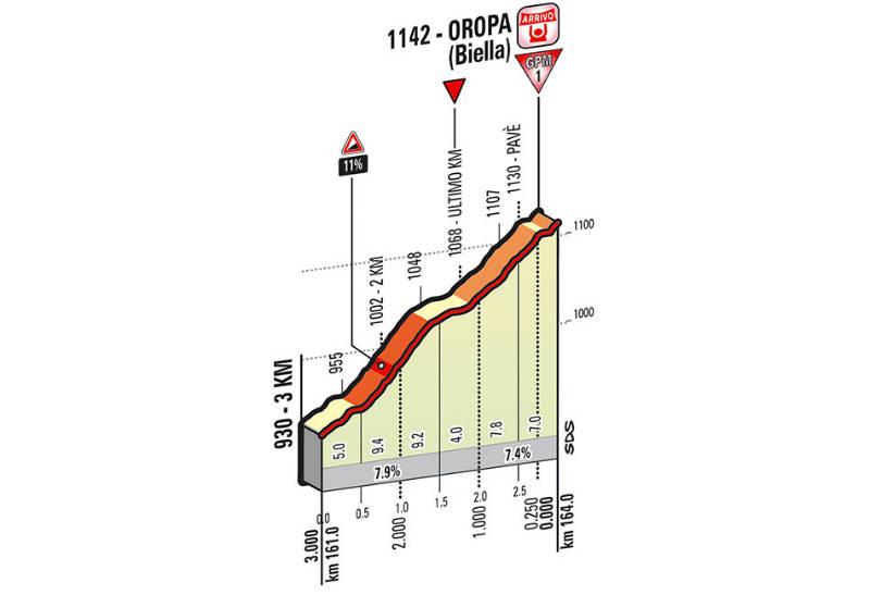 Como es la etapa 14 del Giro de Italia 2014 ultimos kilometros