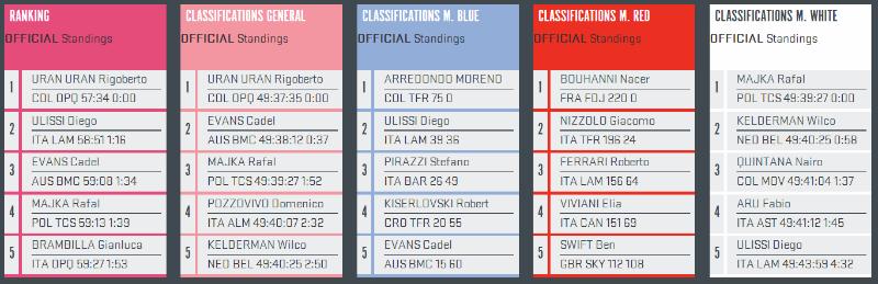 Como fue la etapa 12 del Giro de Italia 2014 Rigoberto Uran Nueva malla rosa