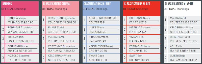Como fue la etapa 13 del Giro de Italia 2014
