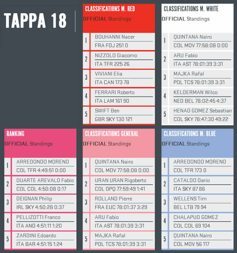 Como fue la etapa 18 del Giro de Italia 2014 Nairo Quintana Maglia Rosa Resultados
