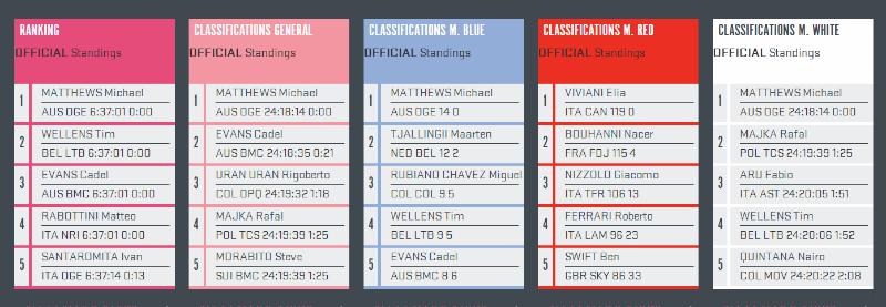 Como fue la sexta etapa del giro de italia 2014