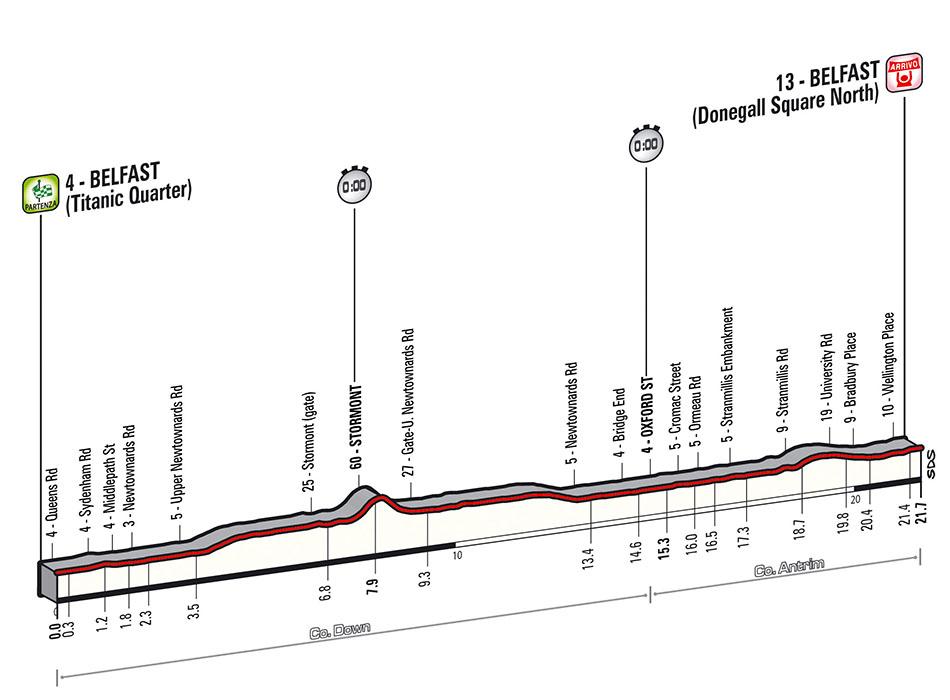 Detalles tecnicos de la primera etapa del giro de italia 2014