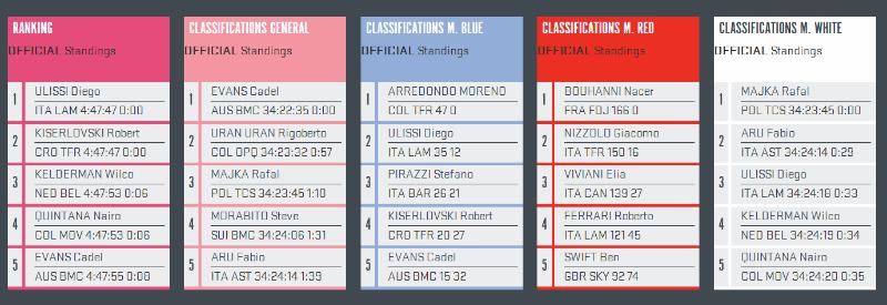 Giro dItalia - Como fue la octava etapa del Giro 2014