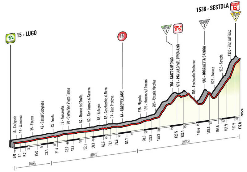 Perfil Tecnico para saber como es la etapa 9 del Giro de Italia 2014