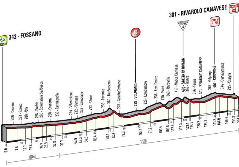 Perfil tecnico como es la etapa 13 del Giro de Italia 2014
