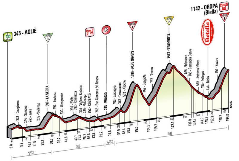 Perfil tecnico como es la etapa 14 del Giro de Italia 2014