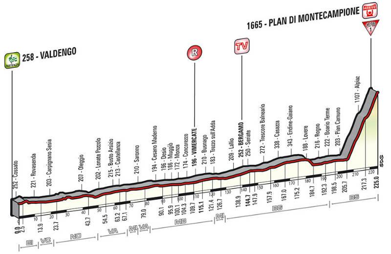 Perfil tecnico como es la etapa 15 del Giro de Italia 2014