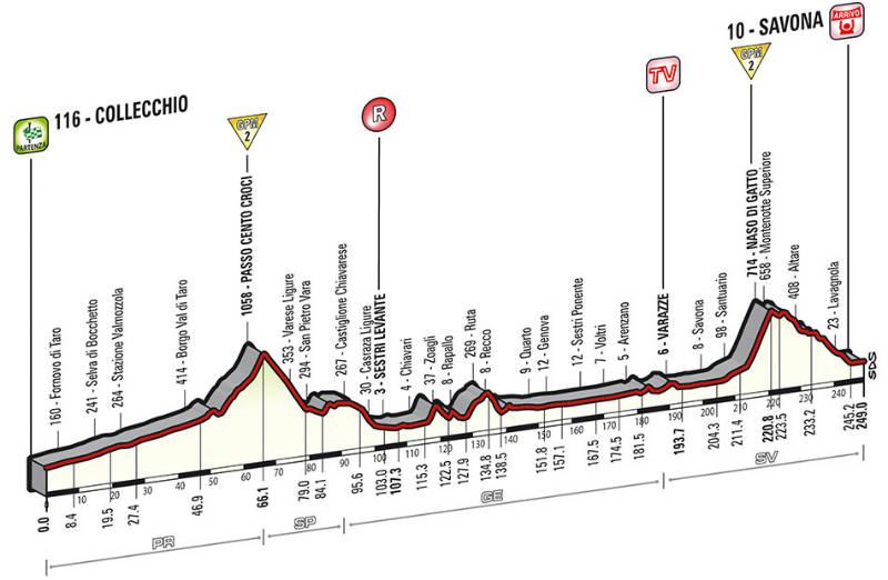 Perfil tecnico de la etapa 11 del Giro de Italia 2014