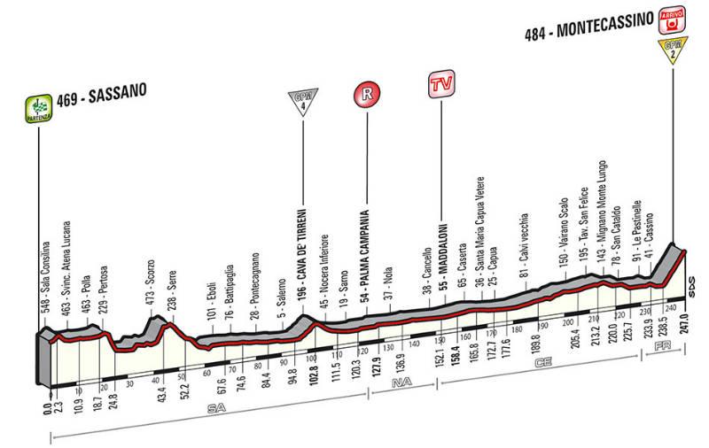 Perfil tecnico de la sexta etapa del giro de Italia 2014
