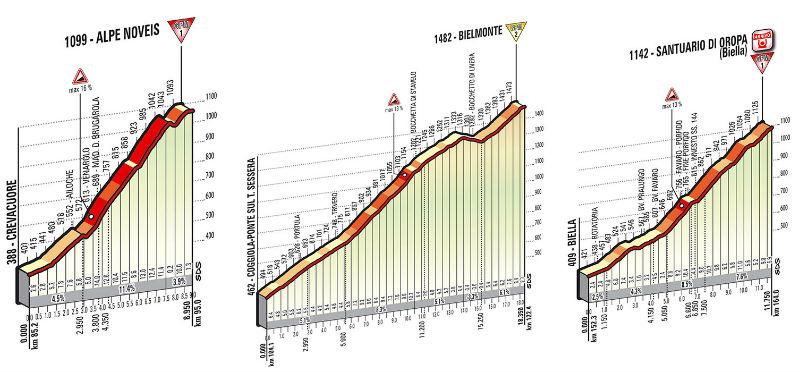 Perfil tecnico de la subidas como es la etapa 14 del Giro de Italia 2014