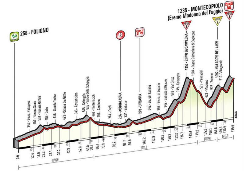 Perfil tecnico para conocer como es la etapa 8 del giro de Italia 2014