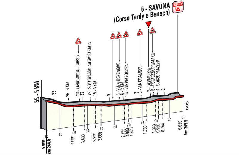 Ultimos Kilometros de la etapa 11 del Giro de Italia 2014