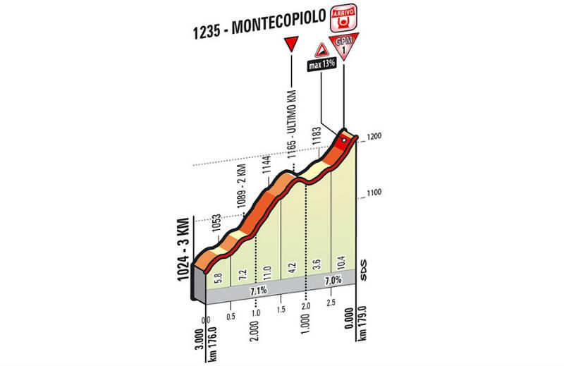 Ultimos Kilometros de la etapa 8 del Giro de Italia 2014