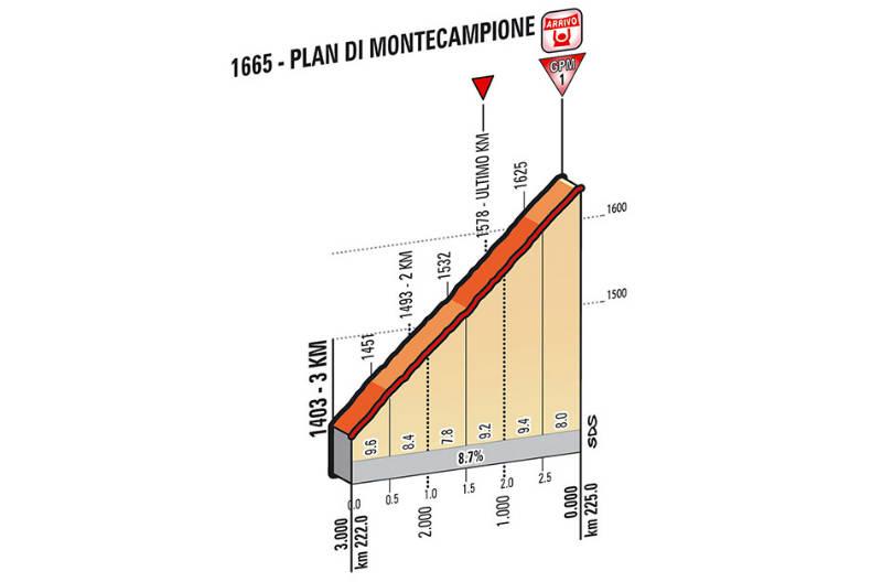 Ultimos Kilometros etapa 15 del giro de Italia 2014