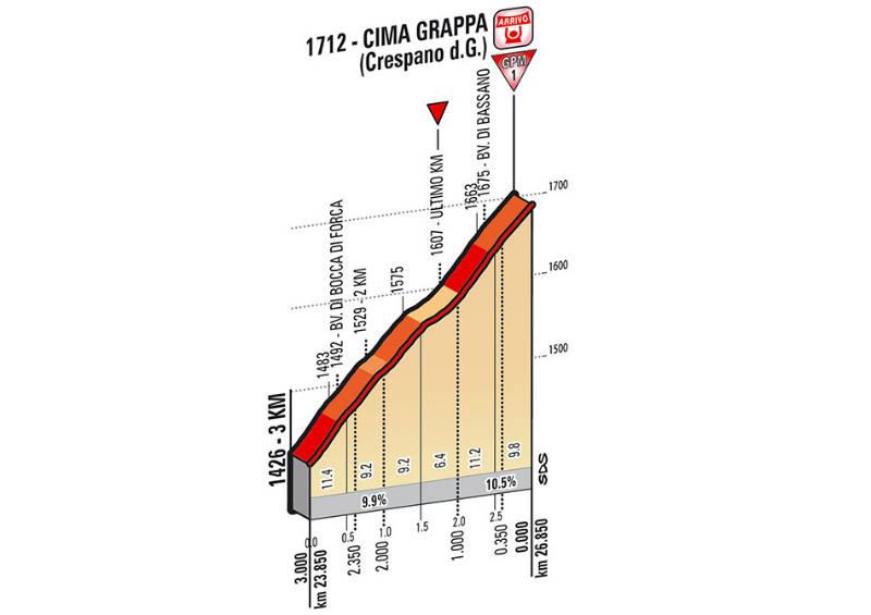 Ultimos kilómetros como es la etapa 19 del Giro de Italia 2014