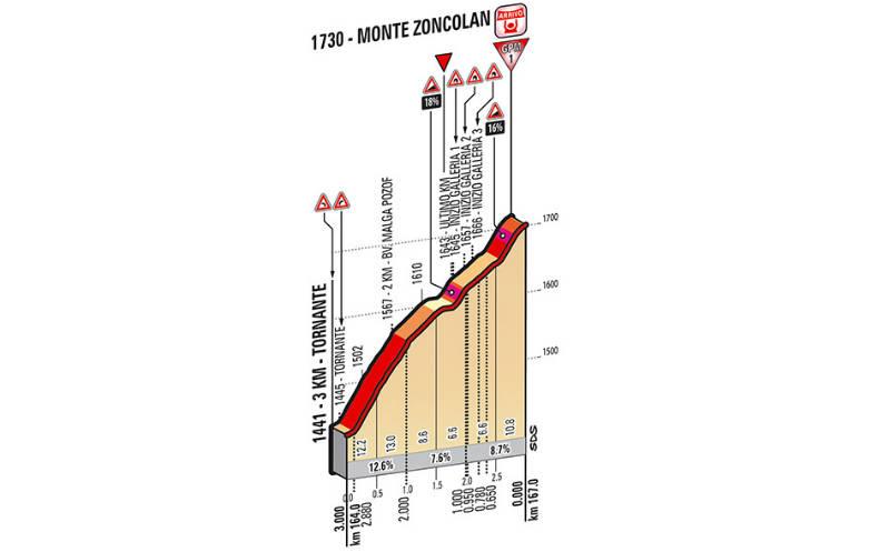 Ultimos kilometros como es la etapa 20 del Giro de Italia 2014