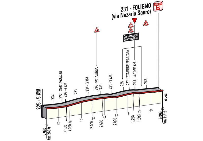Ultimos kilometros de la etapa 7 del Giro de Italia 2014