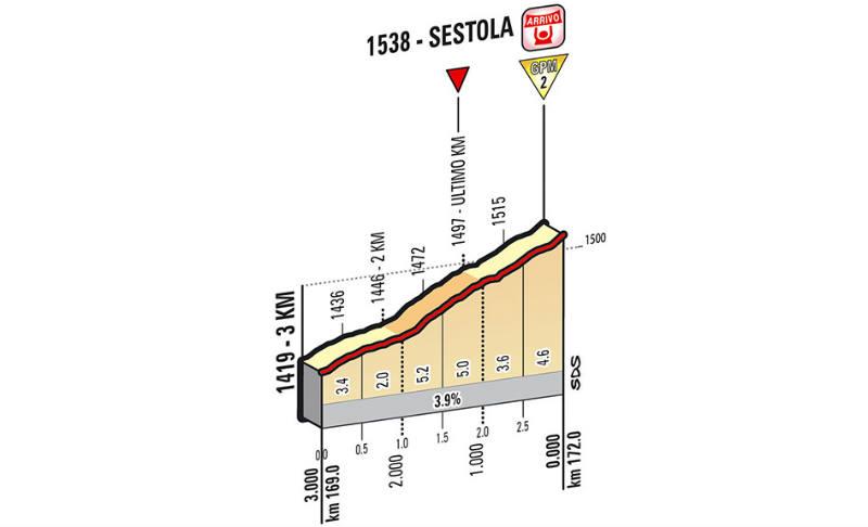Ultimos kilometros de la etapa 9 del Giro de Italia 2014