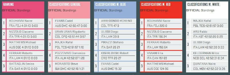 como fue la etapa 10 del Giro de Italia 2014