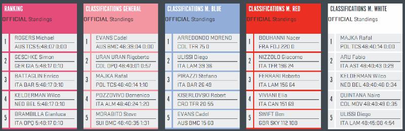 como fue la etapa 11 del Giro de Italia 2014 Resultados