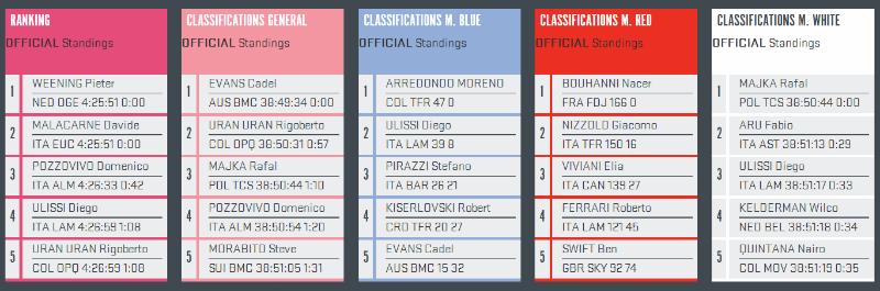 conoce como fue la etapa 9 del Giro de Italia 2014