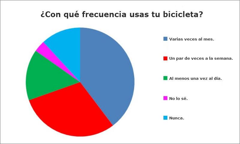 parlamento europeo cycle-friendly las bicicletas en europa de parabienes