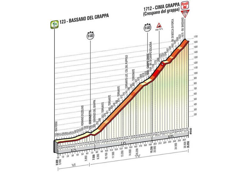 perfil tecnico como es la etapa 19 del Giro de Italia 2014