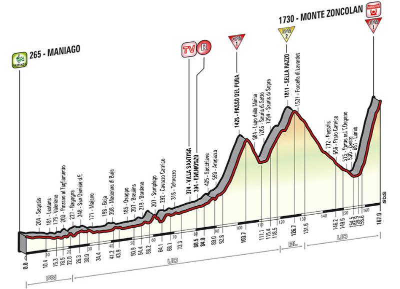perfil tecnico como es la etapa 20 del Giro de Italia 2014