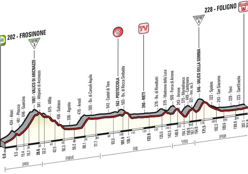 perfil tecnico de la etapa 7 del Giro de Italia 2014