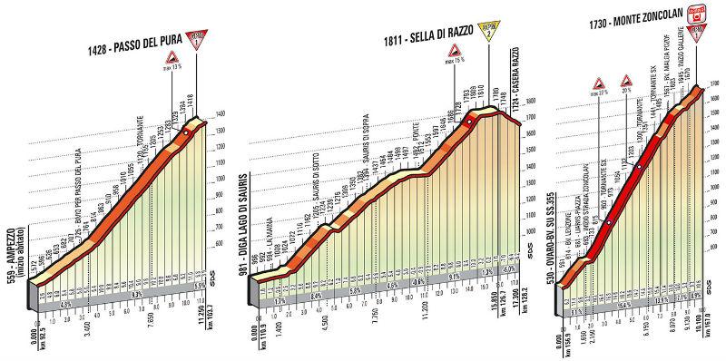 perfil tecnico de subidas como es la etapa 20 del Giro de Italia 2014