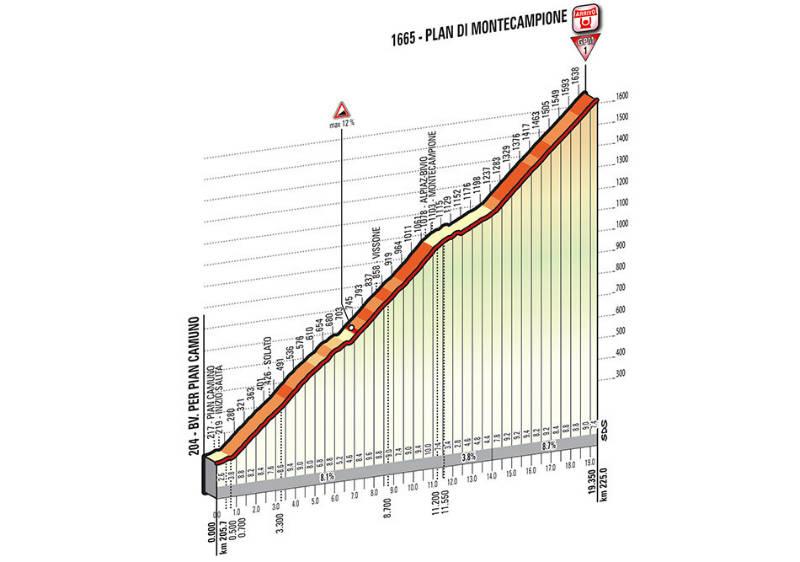 perfil tecnico subida Plan di Montecapione Como es etapa 15 del Giro de Italia 2014
