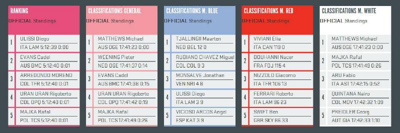 resultados como fue la etapa 5 del Giro de Italia 2014