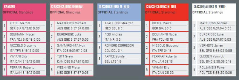 resultados de la segunda etapa del giro de italia 2014